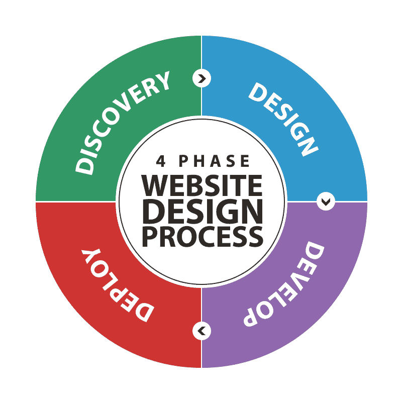 4 Phase Website Design Process