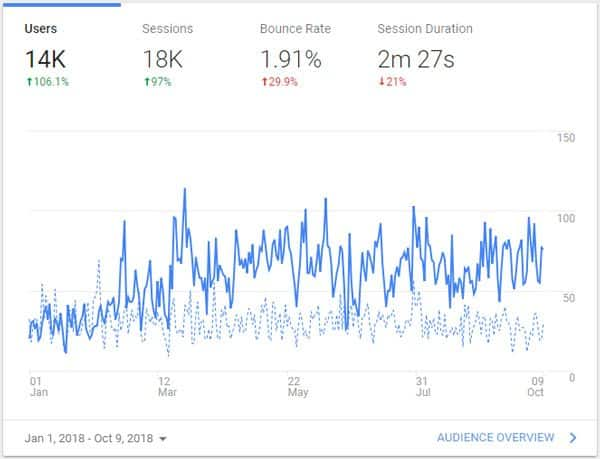 Google Analytics Report after SEO Efforts