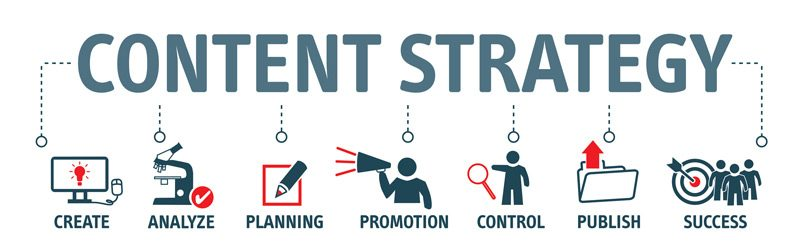 Content Marketing Strategy for Businesses