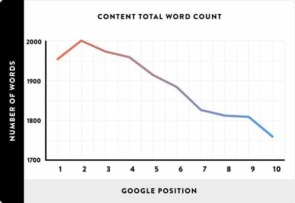 Content and Word Count Graph for Top 10 Results