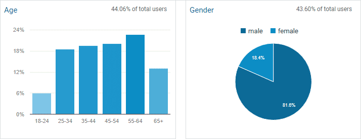 Demographics - Analytics
