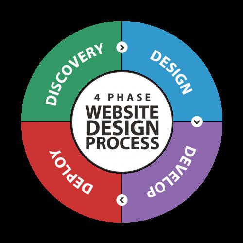 4phase-process