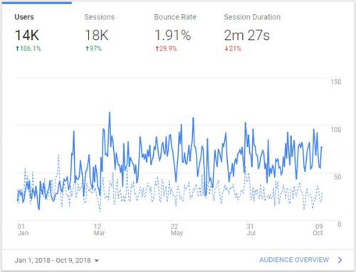 Google Analytics Report after SEO Efforts