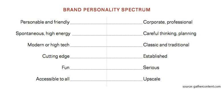 Follow Brand Personality Standards