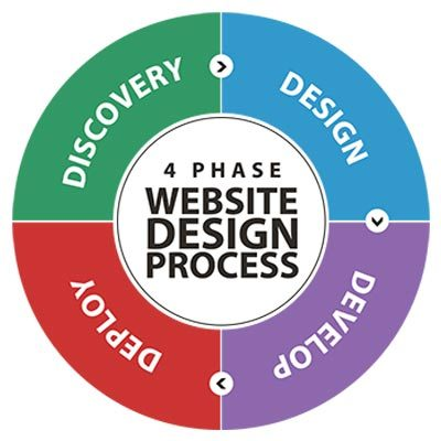 Four phase website design process