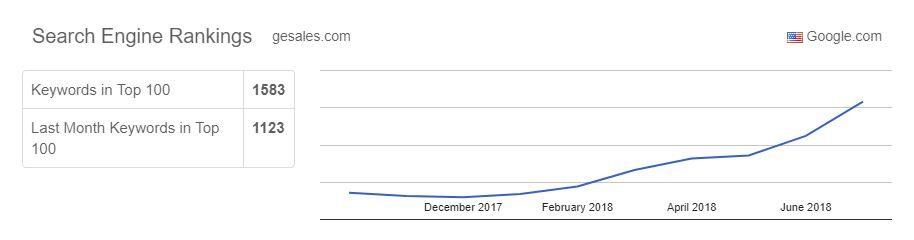gesales.com Rankings Graph