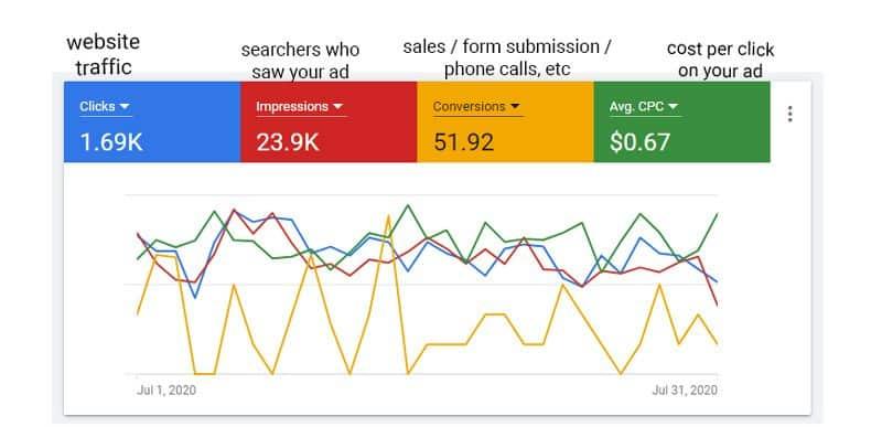 Pay Per Click Digital Advertising Google Ads