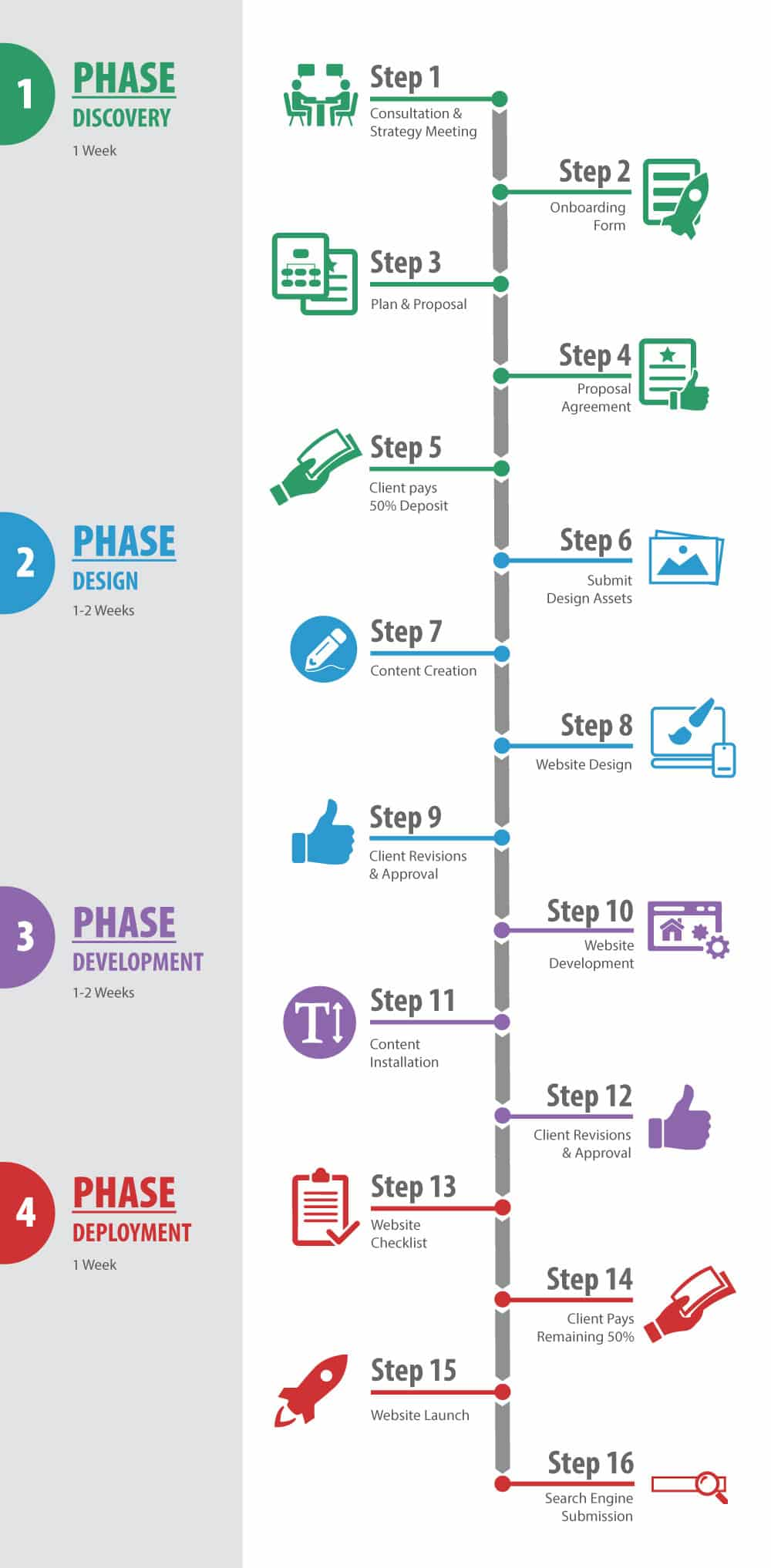 Step by Step Web Design Process by Awebco