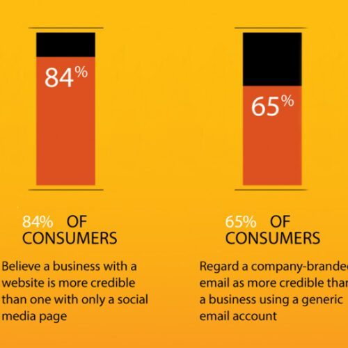Website Credibility Infographic