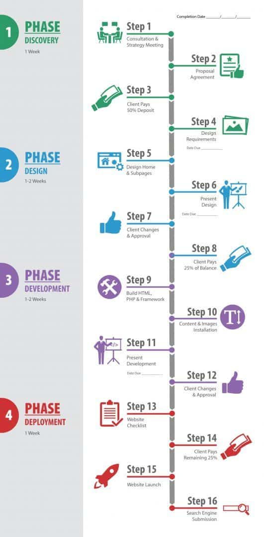 Our Process - 4 Phases of Website Development